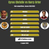 Cyrus Christie vs Harry Arter h2h player stats
