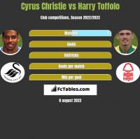 Cyrus Christie vs Harry Toffolo h2h player stats