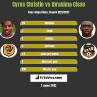 Cyrus Christie vs Ibrahima Cisse h2h player stats