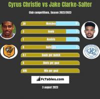 Cyrus Christie vs Jake Clarke-Salter h2h player stats