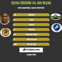 Cyrus Christie vs Joe Bryan h2h player stats