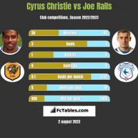 Cyrus Christie vs Joe Ralls h2h player stats