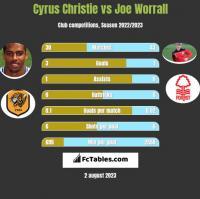 Cyrus Christie vs Joe Worrall h2h player stats
