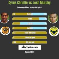 Cyrus Christie vs Josh Murphy h2h player stats