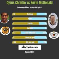 Cyrus Christie vs Kevin McDonald h2h player stats