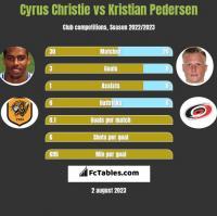 Cyrus Christie vs Kristian Pedersen h2h player stats