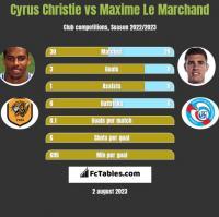 Cyrus Christie vs Maxime Le Marchand h2h player stats