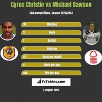 Cyrus Christie vs Michael Dawson h2h player stats