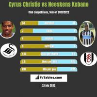 Cyrus Christie vs Neeskens Kebano h2h player stats
