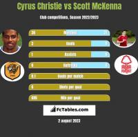 Cyrus Christie vs Scott McKenna h2h player stats