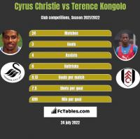 Cyrus Christie vs Terence Kongolo h2h player stats
