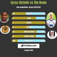 Cyrus Christie vs Tim Ream h2h player stats