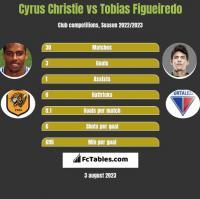 Cyrus Christie vs Tobias Figueiredo h2h player stats