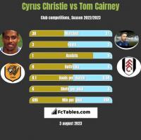 Cyrus Christie vs Tom Cairney h2h player stats
