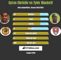 Cyrus Christie vs Tyler Blackett h2h player stats