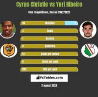 Cyrus Christie vs Yuri Ribeiro h2h player stats
