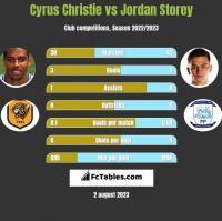 Cyrus Christie vs Jordan Storey h2h player stats