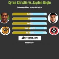 Cyrus Christie vs Jayden Bogle h2h player stats