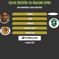 Cyrus Christie vs Gonzalo Avila h2h player stats