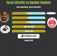 Cyrus Christie vs Hayden Coulson h2h player stats