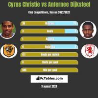 Cyrus Christie vs Anfernee Dijksteel h2h player stats