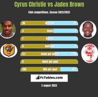 Cyrus Christie vs Jaden Brown h2h player stats