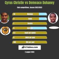 Cyrus Christie vs Demeaco Duhaney h2h player stats