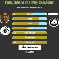 Cyrus Christie vs Steven Sessegnon h2h player stats