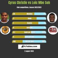Cyrus Christie vs Loic Mbe Soh h2h player stats