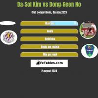 Da-Sol Kim vs Dong-Geon No h2h player stats