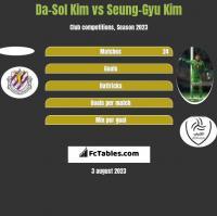 Da-Sol Kim vs Seung-Gyu Kim h2h player stats