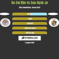 Da-Sol Kim vs Soo-Hyuk Jo h2h player stats