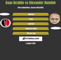 Daan Ibrahim vs Alexander Bannink h2h player stats