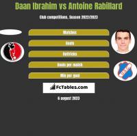 Daan Ibrahim vs Antoine Rabillard h2h player stats