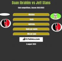 Daan Ibrahim vs Jeff Stans h2h player stats