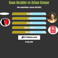 Daan Ibrahim vs Orhan Dzepar h2h player stats