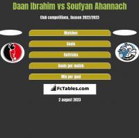 Daan Ibrahim vs Soufyan Ahannach h2h player stats