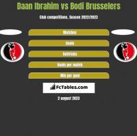 Daan Ibrahim vs Bodi Brusselers h2h player stats