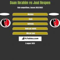 Daan Ibrahim vs Juul Respen h2h player stats