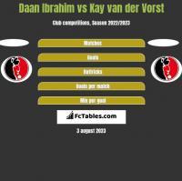 Daan Ibrahim vs Kay van der Vorst h2h player stats