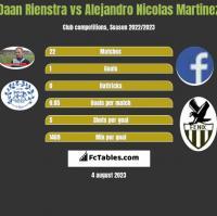 Daan Rienstra vs Alejandro Nicolas Martinez h2h player stats