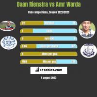 Daan Rienstra vs Amr Warda h2h player stats