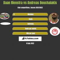 Daan Rienstra vs Andreas Bouchalakis h2h player stats