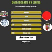 Daan Rienstra vs Bruma h2h player stats