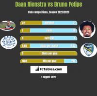 Daan Rienstra vs Bruno Felipe h2h player stats