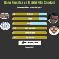 Daan Rienstra vs El-Arbi Hilal Soudani h2h player stats