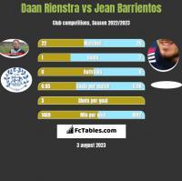 Daan Rienstra vs Jean Barrientos h2h player stats