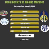 Daan Rienstra vs Nicolas Martinez h2h player stats