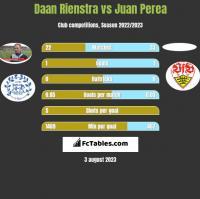 Daan Rienstra vs Juan Perea h2h player stats