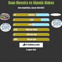 Daan Rienstra vs Giannis Kiakos h2h player stats